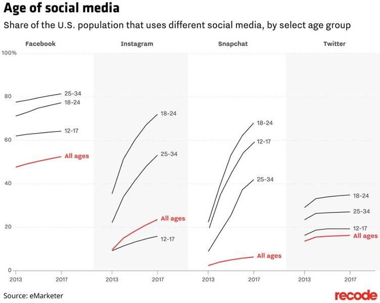 age of social media graph